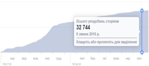 Результати просування у Facebook
